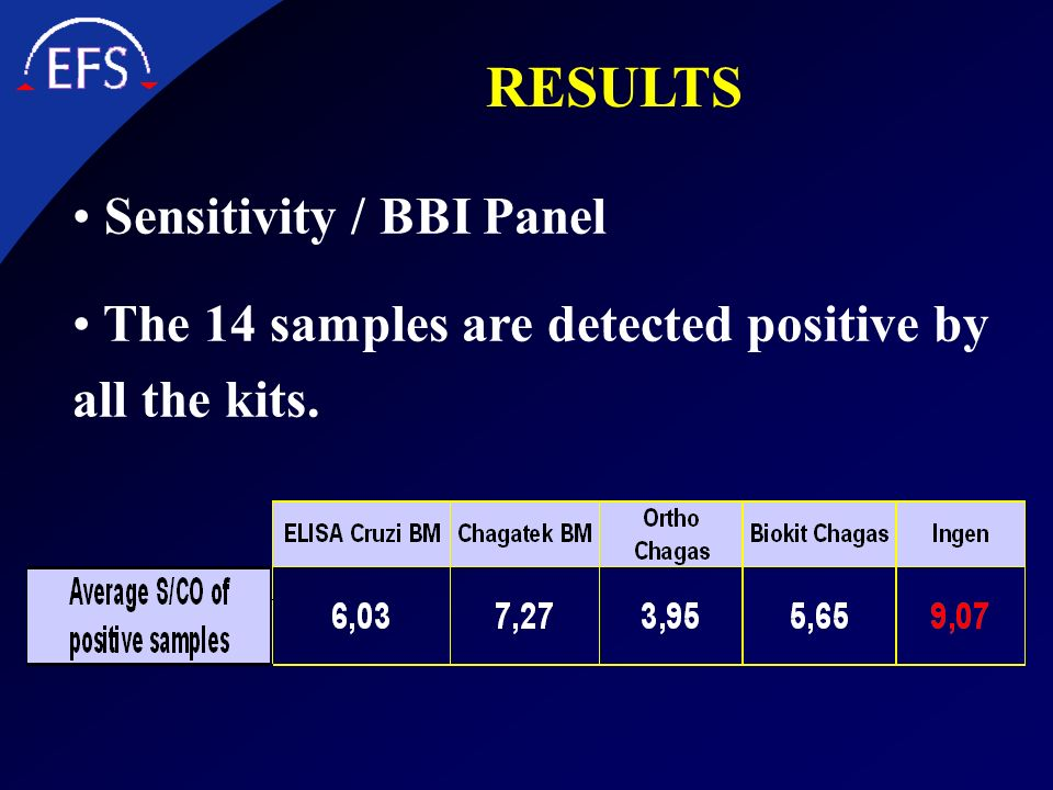 RESULTS Sensitivity / BBI Panel