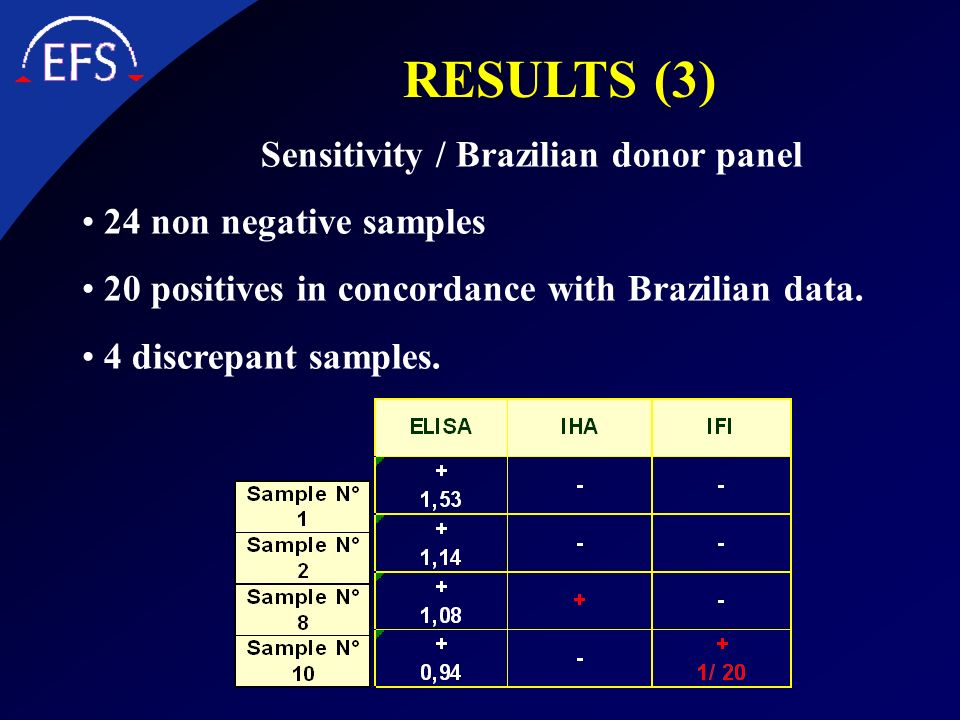 Sensitivity / Brazilian donor panel