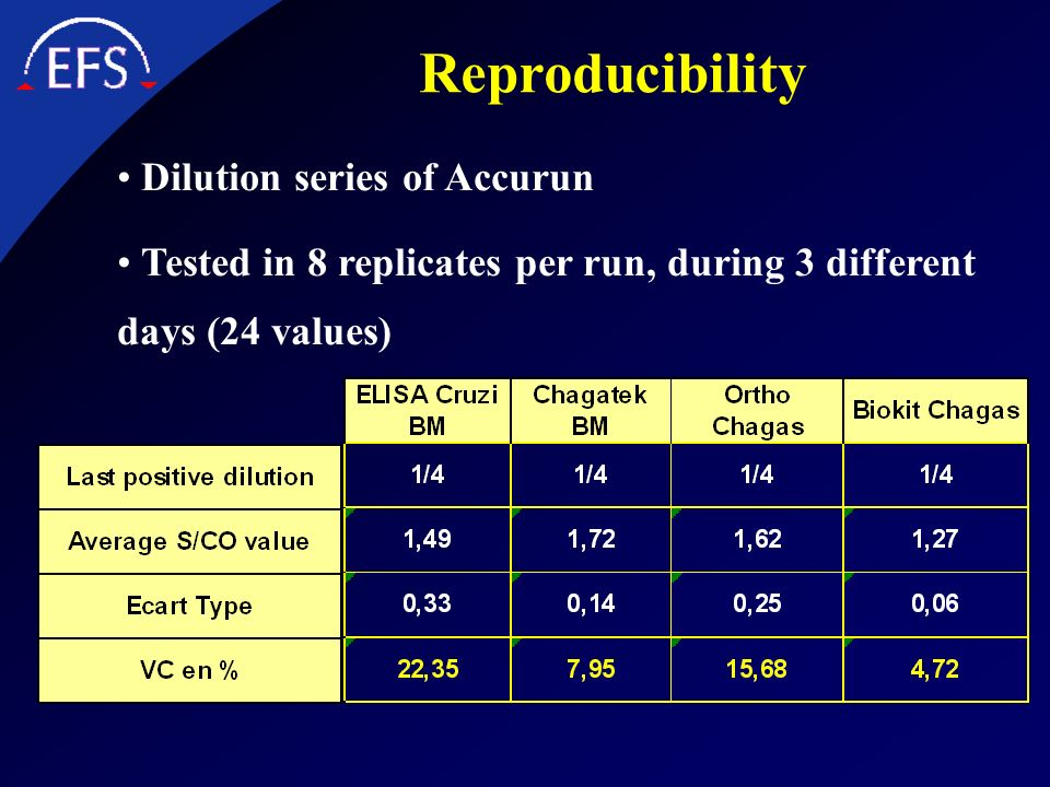 Reproducibility Dilution series of Accurun