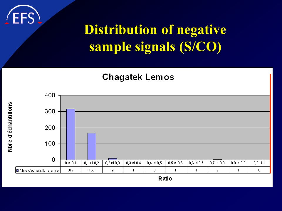 Distribution of negative sample signals (S/CO)
