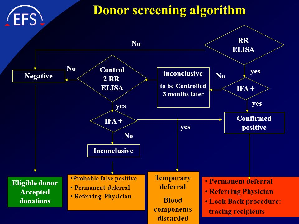 Donor screening algorithm