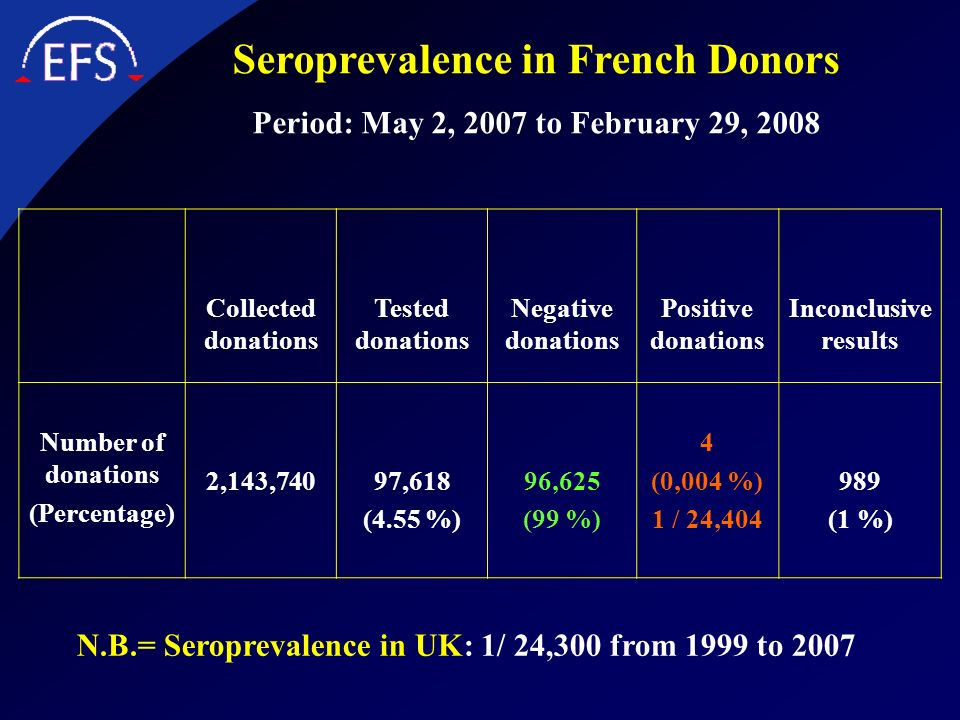 Seroprevalence in French Donors