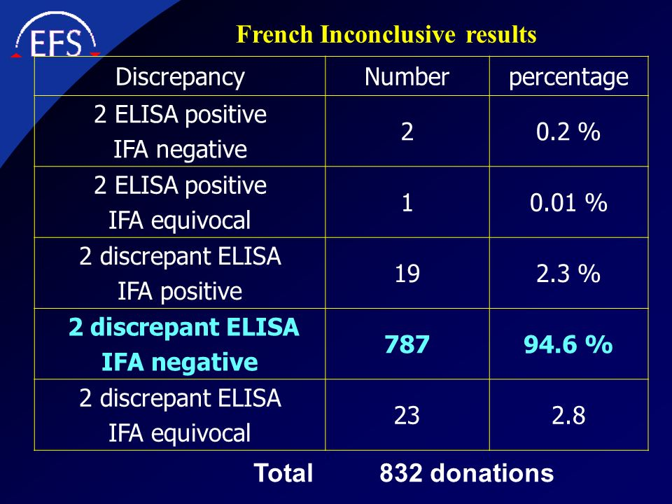 French Inconclusive results