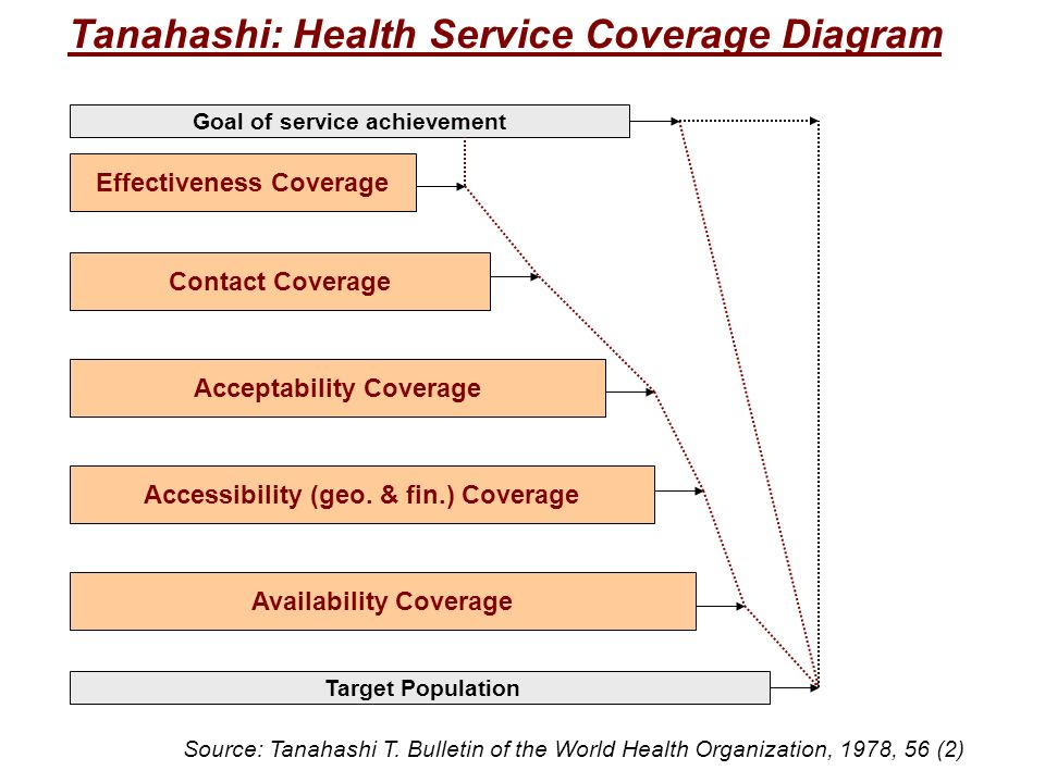 Tanahashi: Health Service Coverage Diagram