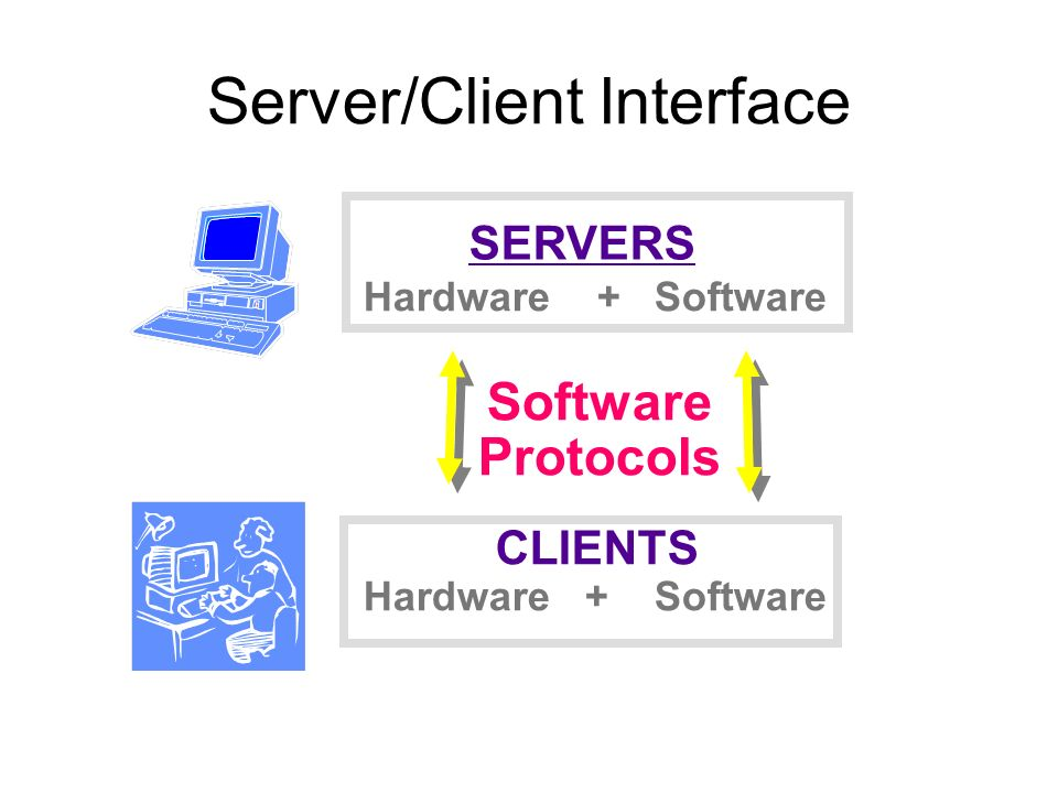 Server/Client Interface