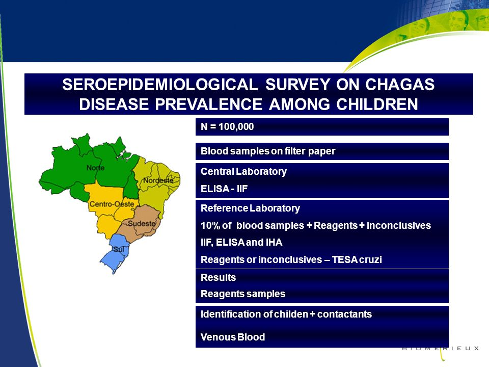 SEROEPIDEMIOLOGICAL SURVEY ON CHAGAS DISEASE PREVALENCE AMONG CHILDREN