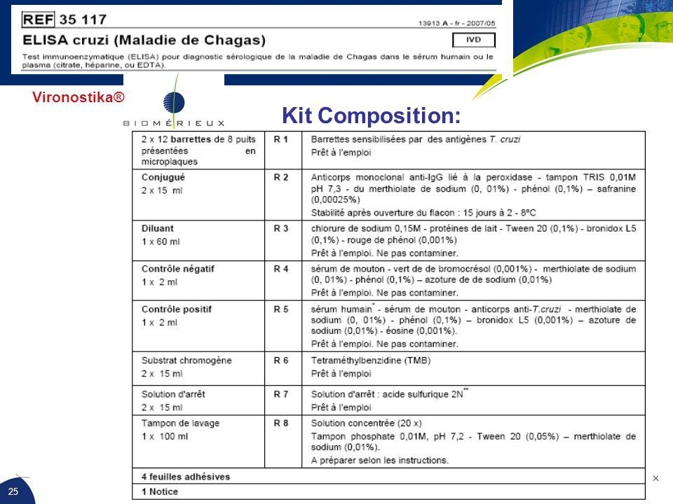 Vironostika® Kit Composition: