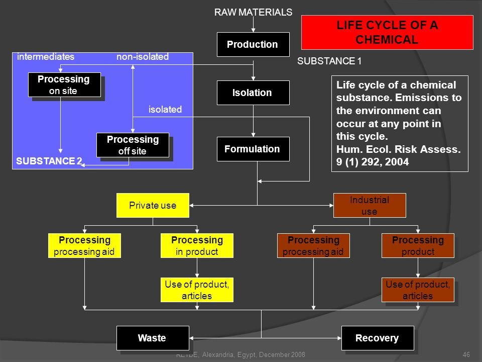 LIFE CYCLE OF A CHEMICAL