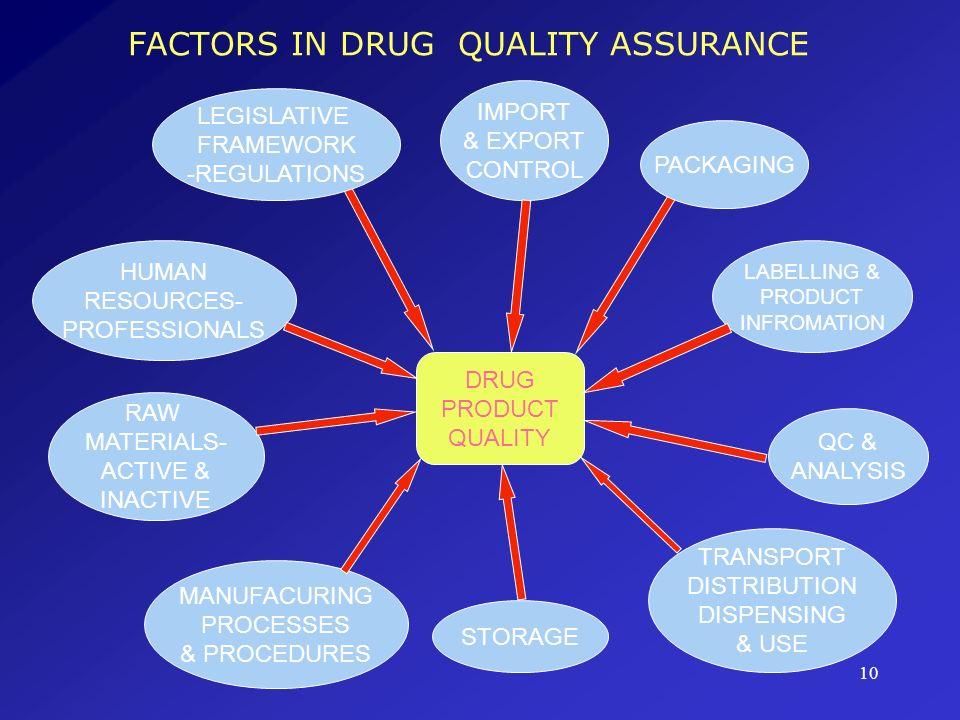 FACTORS IN DRUG QUALITY ASSURANCE