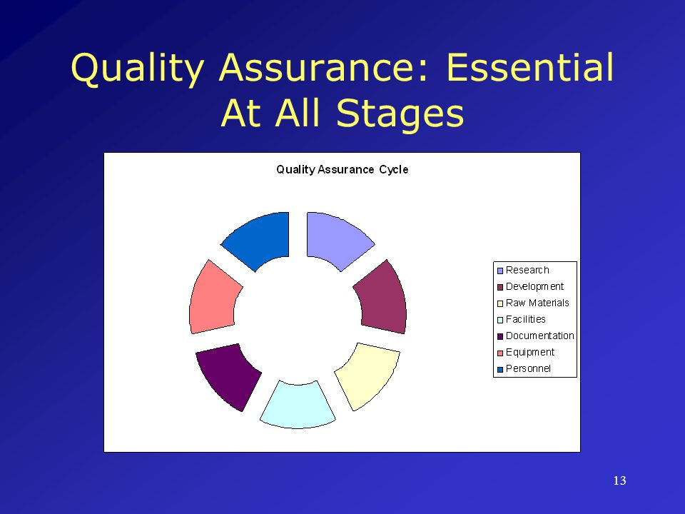Quality Assurance: Essential At All Stages