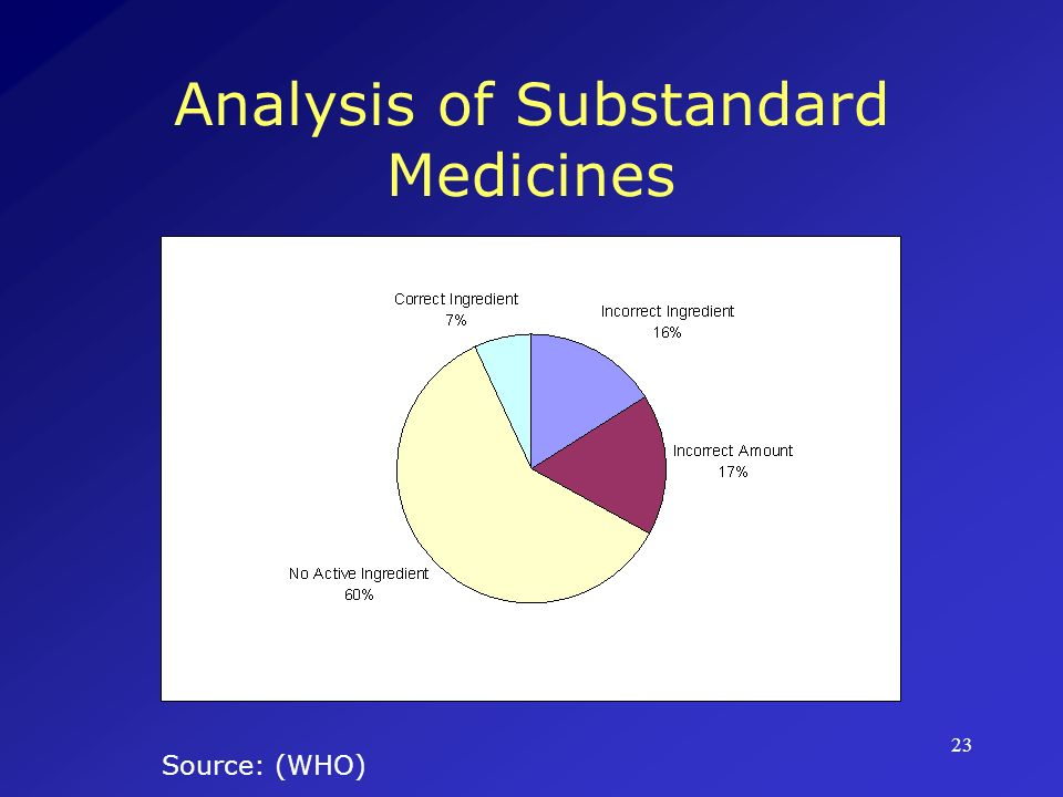Analysis of Substandard Medicines