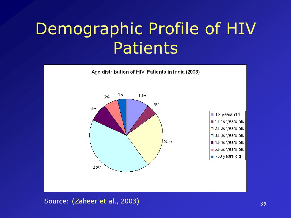 Demographic Profile of HIV Patients