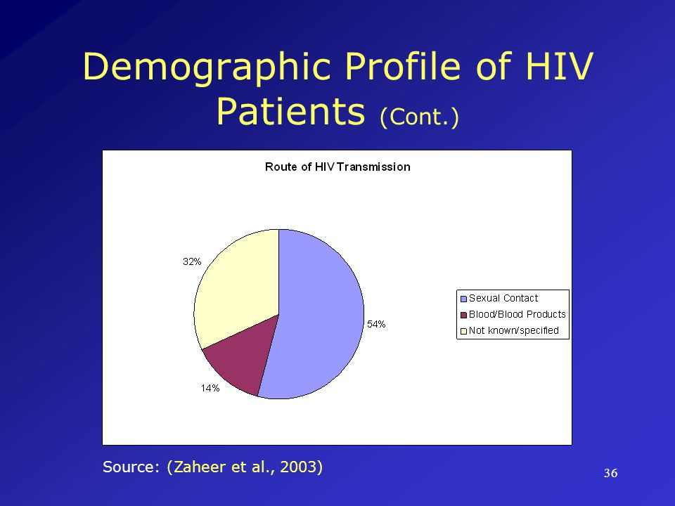 Demographic Profile of HIV Patients (Cont.)