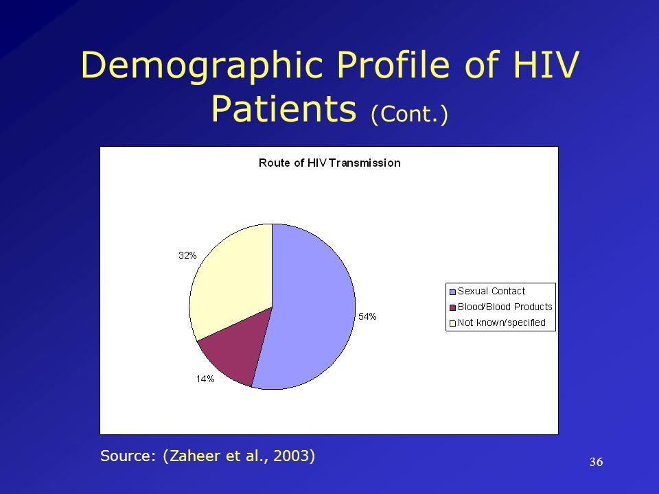 Demographic Profile of HIV Patients (Cont.)