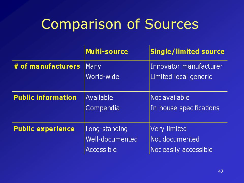 Comparison of Sources