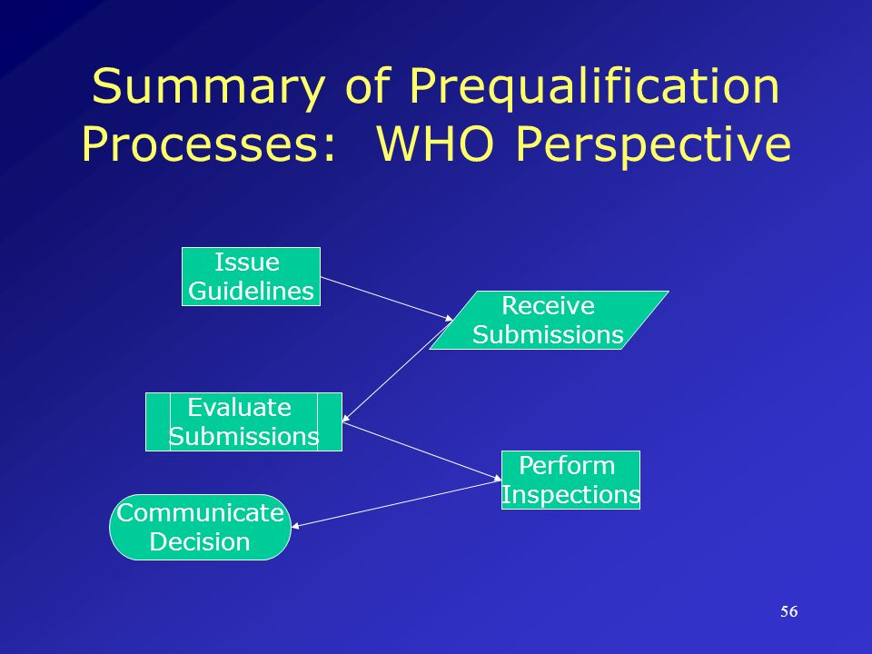 Summary of Prequalification Processes: WHO Perspective