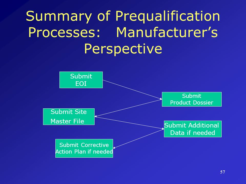 Summary of Prequalification Processes: Manufacturer's Perspective
