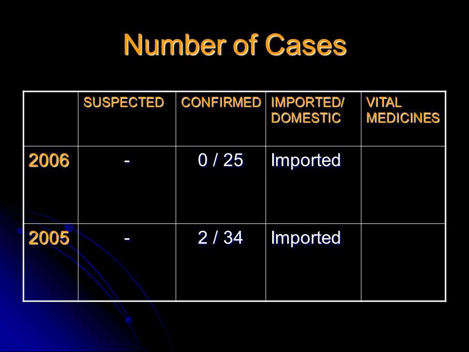 Number of Cases 2006 - 0 / 25 Imported 2005 2 / 34 SUSPECTED CONFIRMED