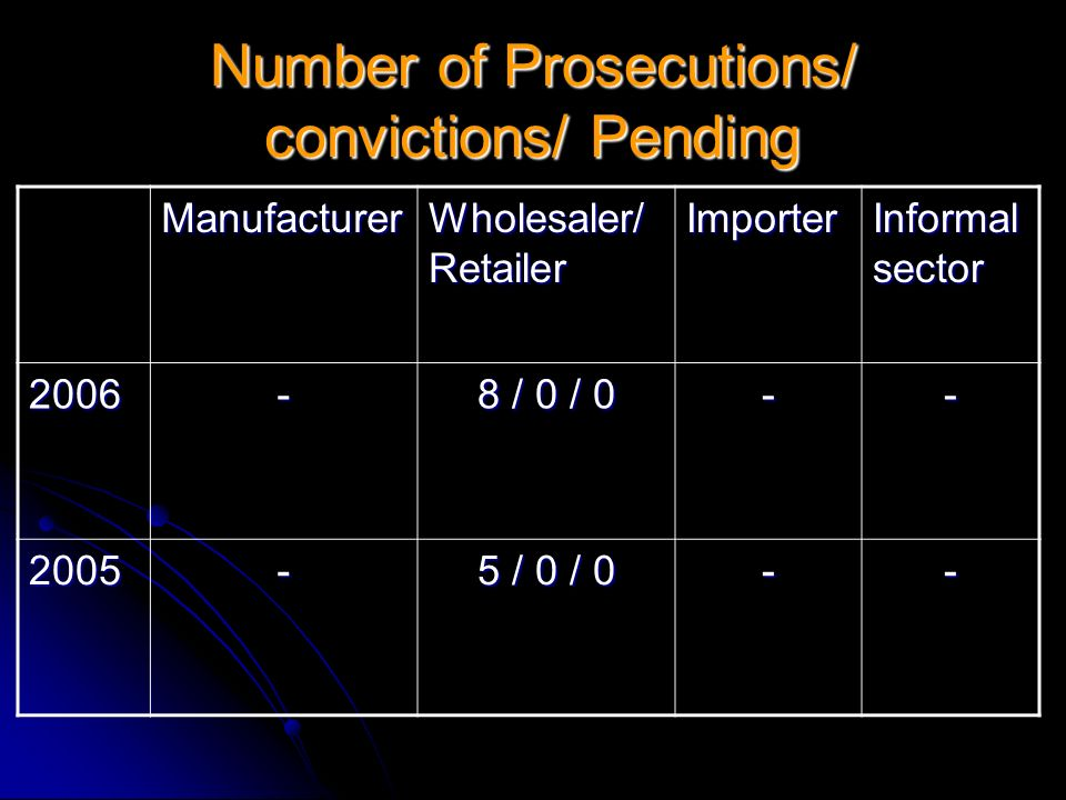 Number of Prosecutions/ convictions/ Pending