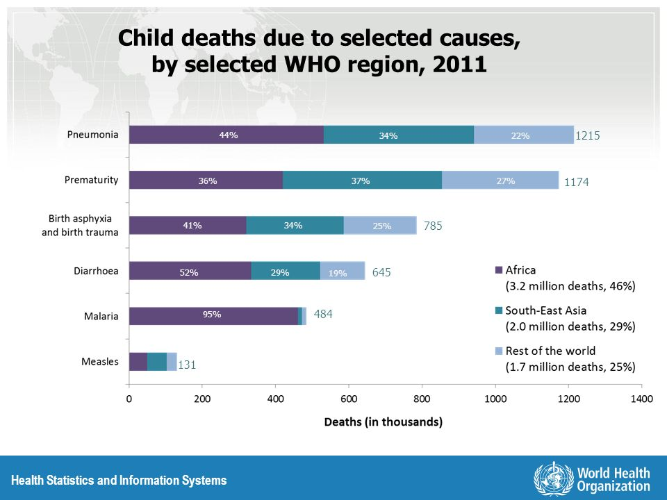 Child deaths due to selected causes, by selected WHO region, 2011