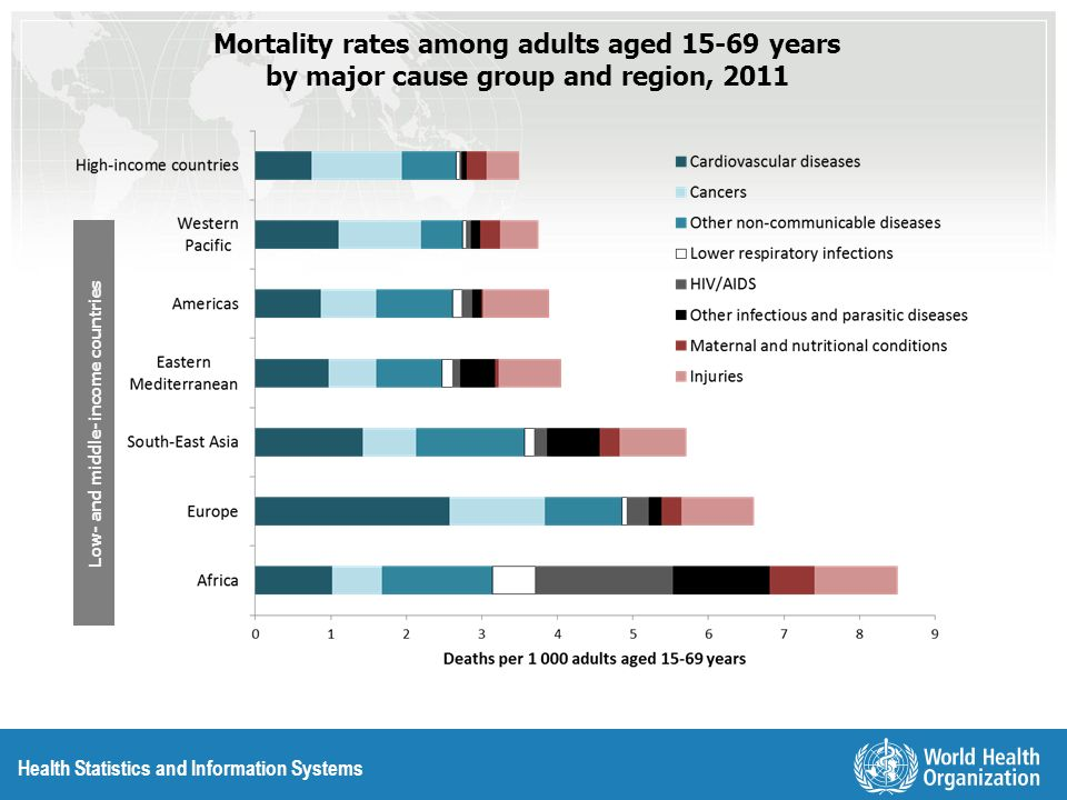 Mortality rates among adults aged 15-69 years