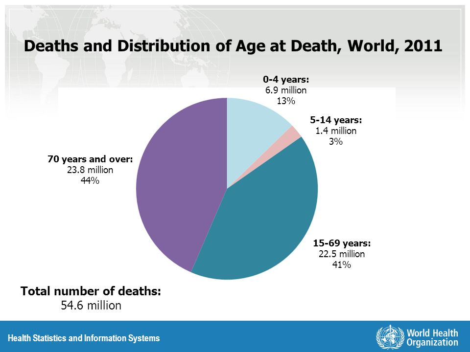Deaths and Distribution of Age at Death, World, 2011