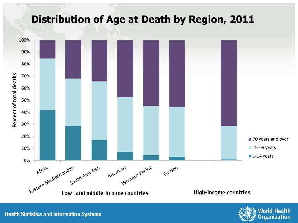 Distribution of Age at Death by Region, 2011