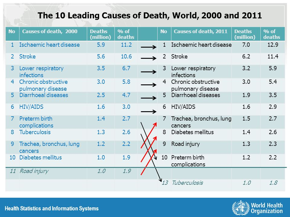 The 10 Leading Causes of Death, World, 2000 and 2011
