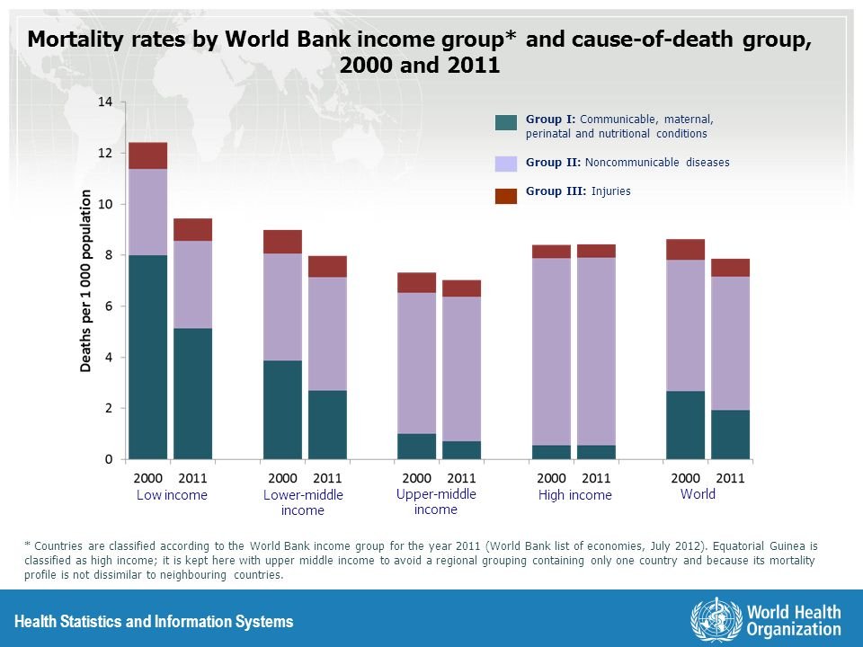 Mortality rates by World Bank income group