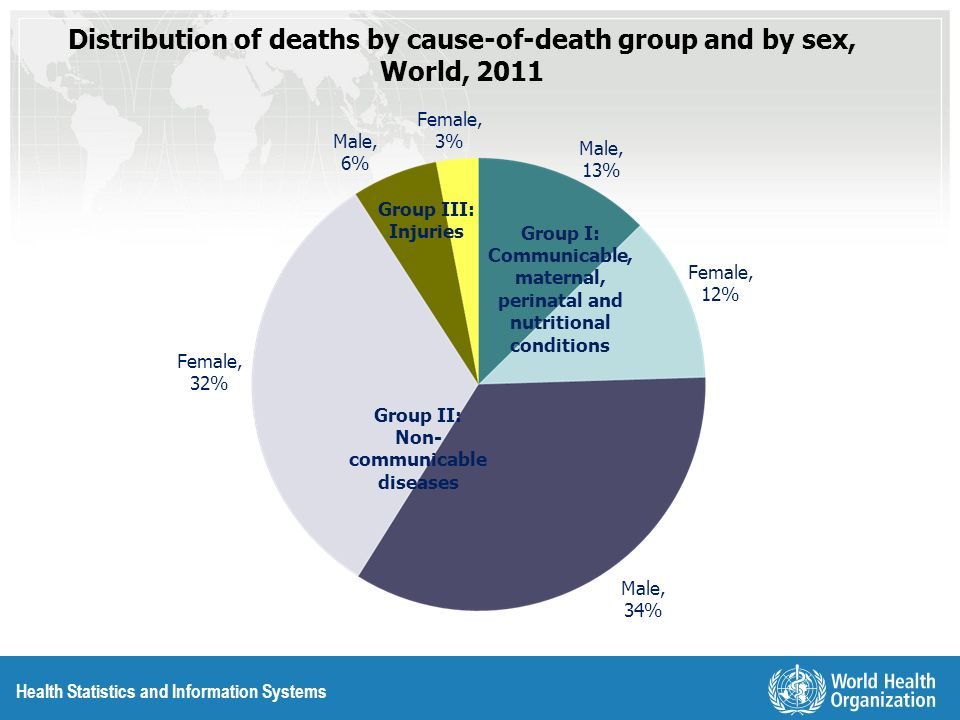 Distribution of deaths by cause-of-death group and by sex, World, 2011