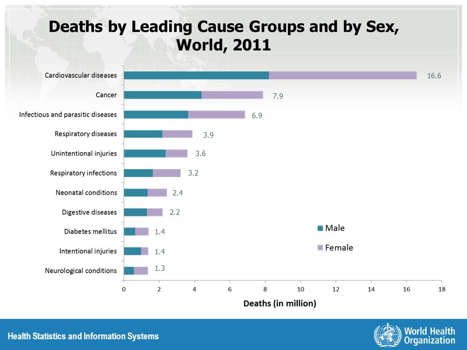 Deaths by Leading Cause Groups and by Sex, World, 2011