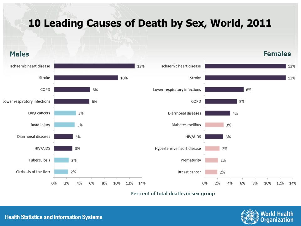 10 Leading Causes of Death by Sex, World, 2011