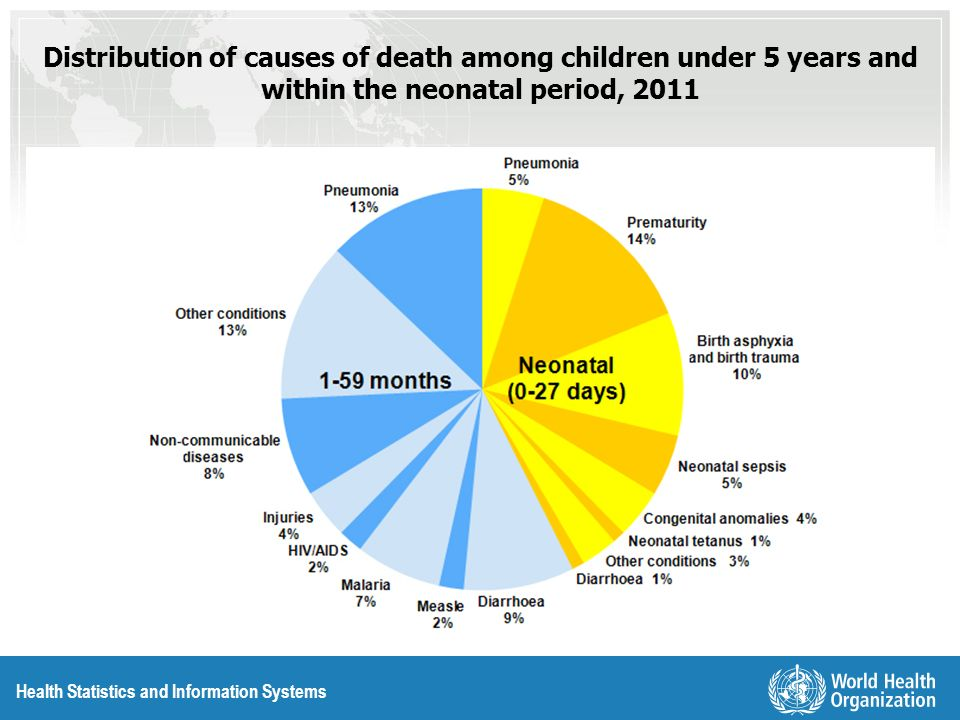 Distribution of causes of death among children under 5 years and within the neonatal period, 2011