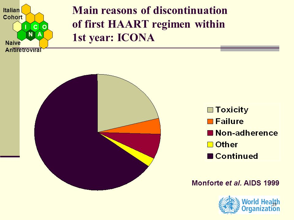 Italian Cohort. Main reasons of discontinuation of first HAART regimen within 1st year: ICONA.