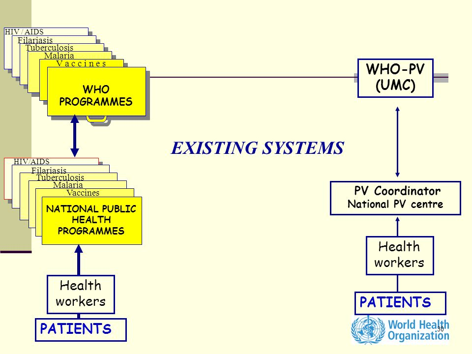 NATIONAL PUBLIC HEALTH PROGRAMMES