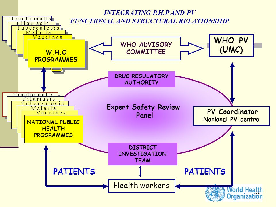 WHO-PV (UMC) PATIENTS PATIENTS Health workers INTEGRATING P.H.P AND PV