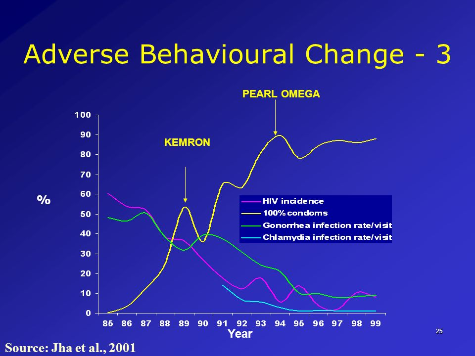 Adverse Behavioural Change - 3
