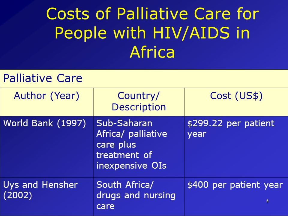 Costs of Palliative Care for People with HIV/AIDS in Africa