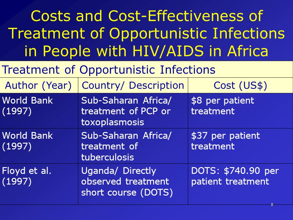 Costs and Cost-Effectiveness of Treatment of Opportunistic Infections in People with HIV/AIDS in Africa