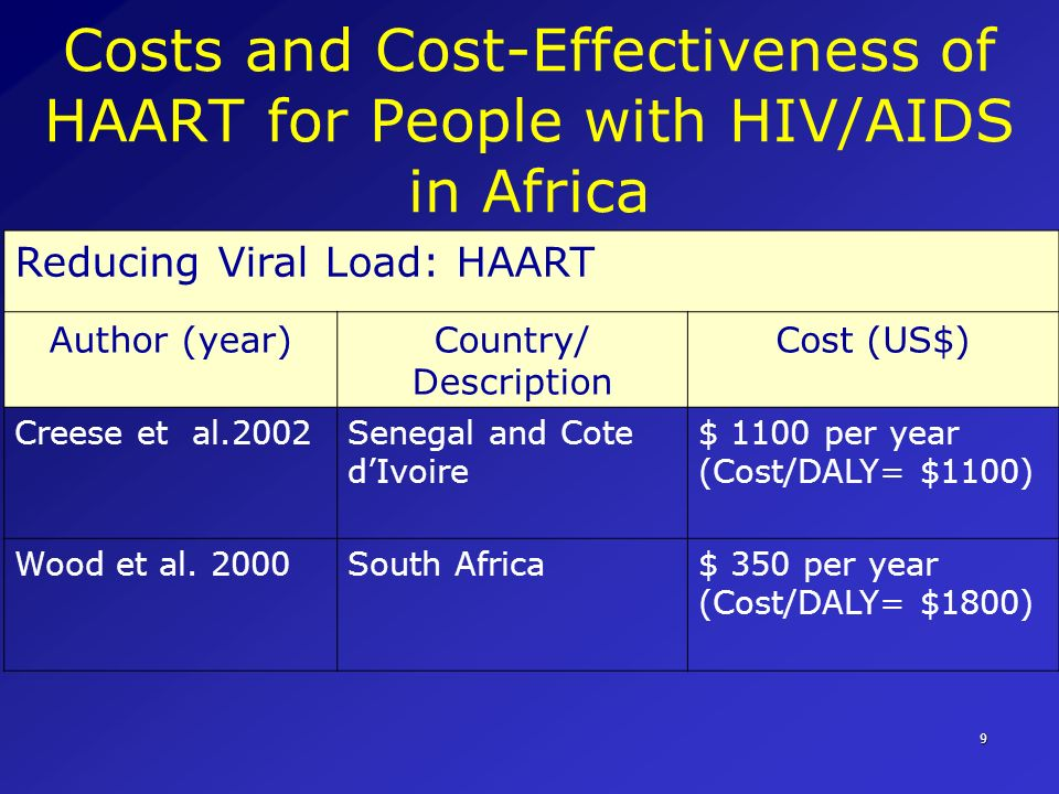 Costs and Cost-Effectiveness of HAART for People with HIV/AIDS in Africa