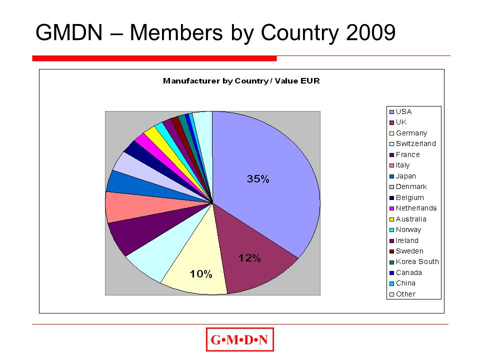GMDN – Members by Country 2009