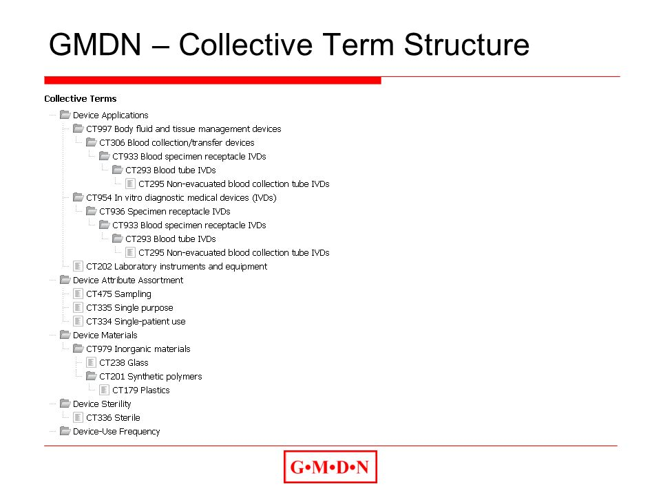GMDN – Collective Term Structure