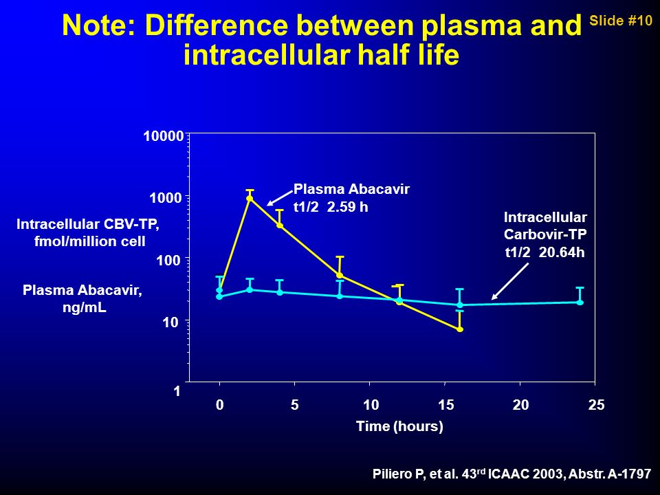 Note: Difference between plasma and intracellular half life