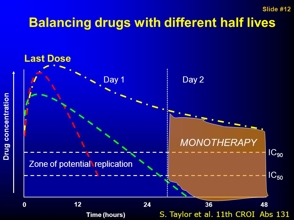 Balancing drugs with different half lives
