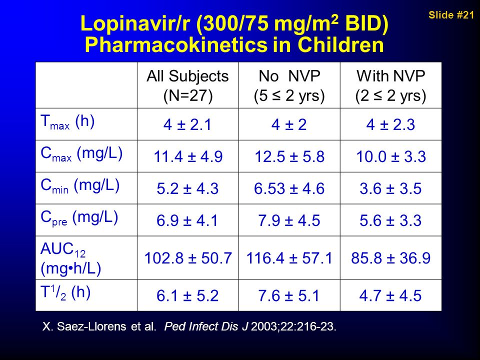 Lopinavir/r (300/75 mg/m2 BID) Pharmacokinetics in Children