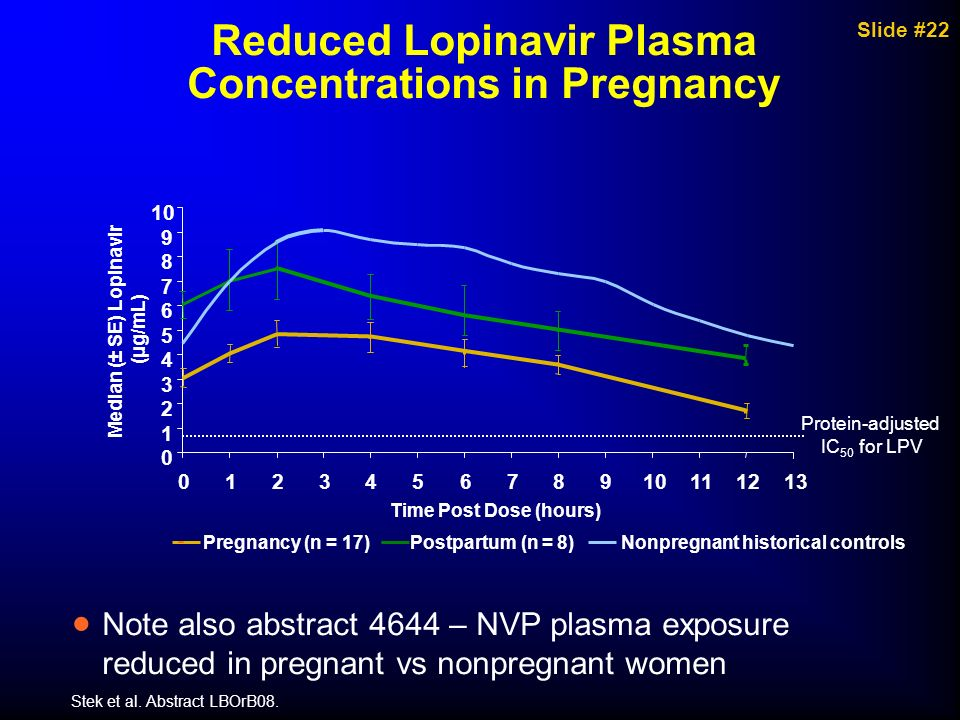 Reduced Lopinavir Plasma Concentrations in Pregnancy