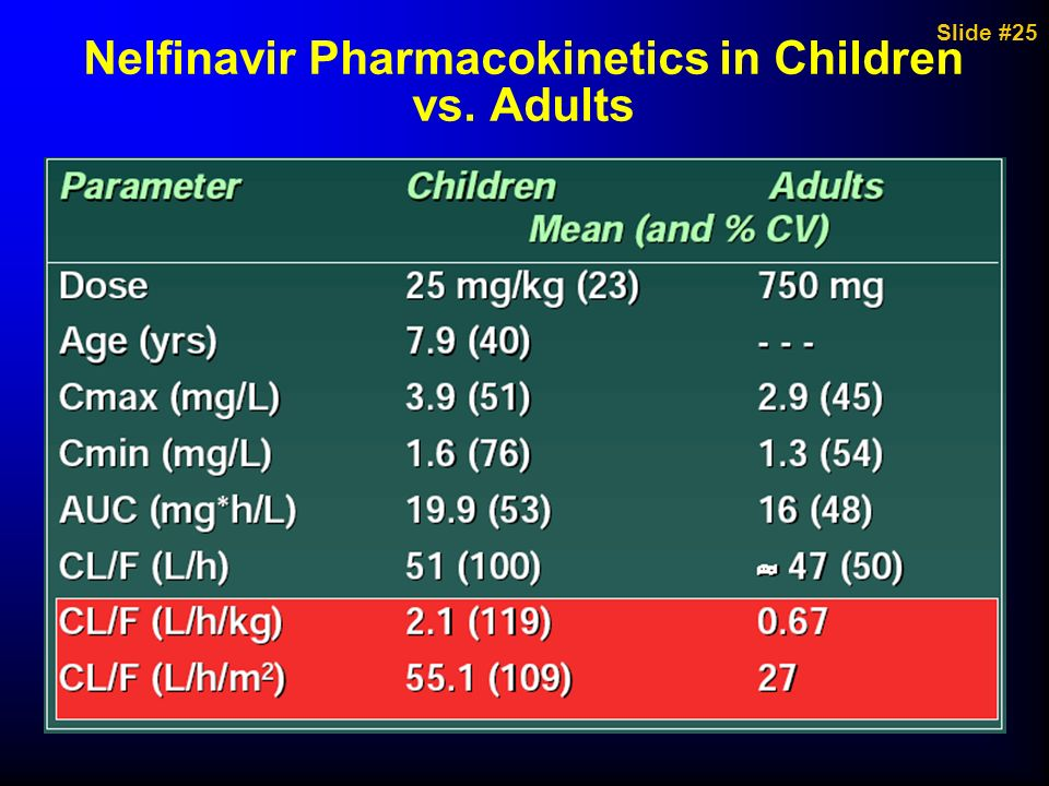 Nelfinavir Pharmacokinetics in Children vs. Adults