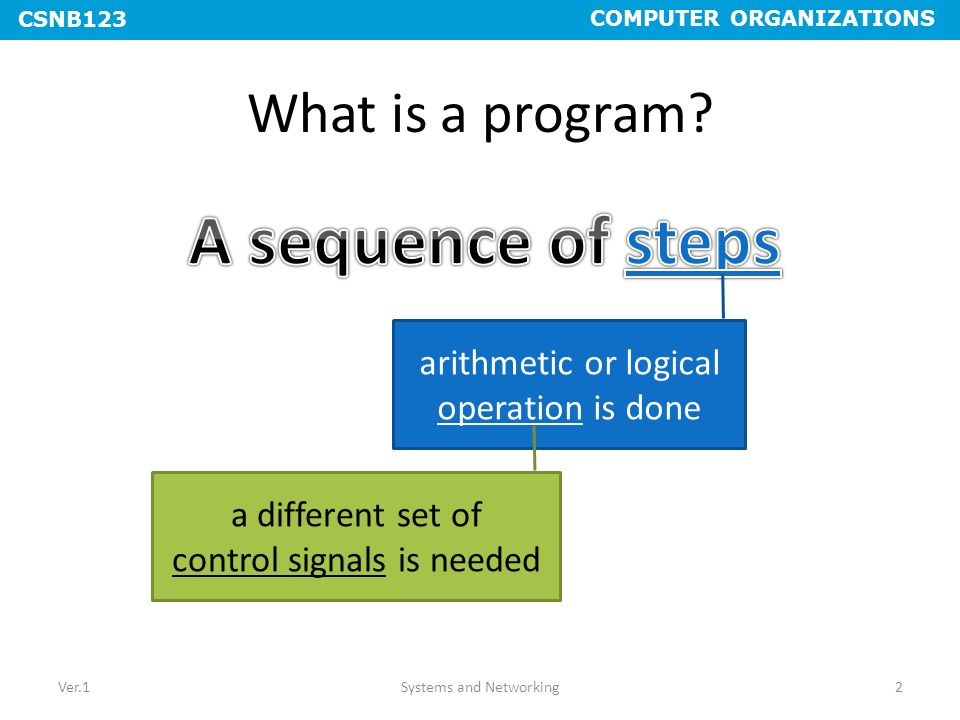 A sequence of steps What is a program