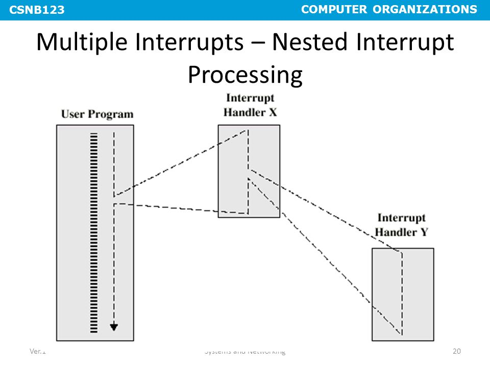 Multiple Interrupts – Nested Interrupt Processing