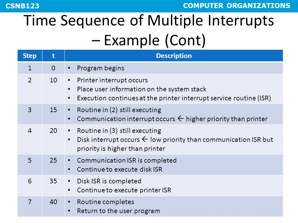 Time Sequence of Multiple Interrupts – Example (Cont)